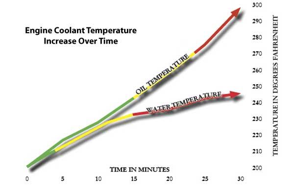 duramax-oil-cooler-oil-temp-increase-over-time