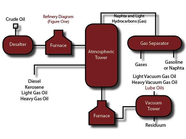 Petroleum oil refinery process diagram